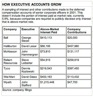 Article chart: How Executive Accounts Grow