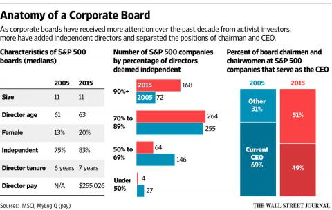 Anatomy of a Corporate Board (chart)