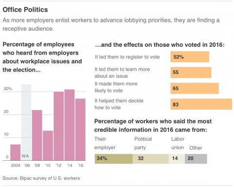 Chart: As more employers enlist workers to advance lobbying priorities, they are finding a receptive audience.